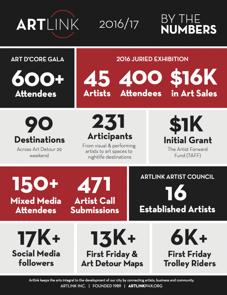 2017_Artlink_Infographics Annual Meeting